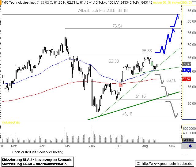http://img.godmode-trader.de/charts/76839/2010/FMC16082010I.GIF