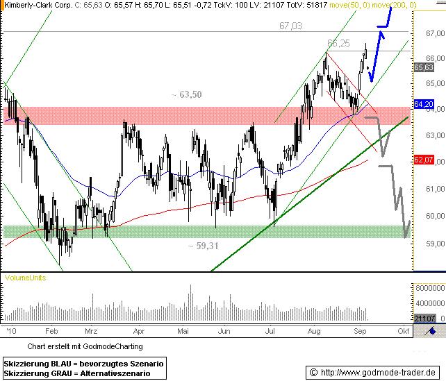 http://img.godmode-trader.de/charts/76839/2010/KIM08092010I.GIF