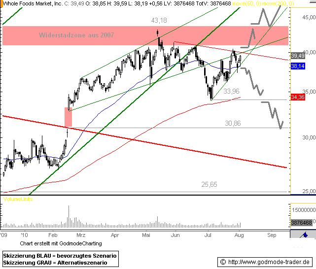 http://img.godmode-trader.de/charts/76839/2010/WF03082010I.GIF