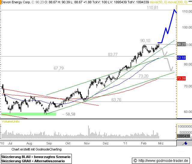 http://img.godmode-trader.de/charts/76839/2011/2/DE25022011I.GIF