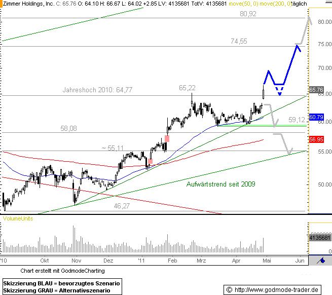 http://img.godmode-trader.de/charts/76839/2011/4/Zm29042011I.GIF