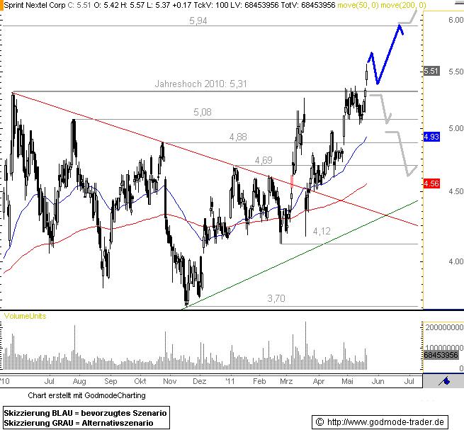 https://ssl.godmode-trader.de/charts/76839/2011/5/S20052011I.GIF