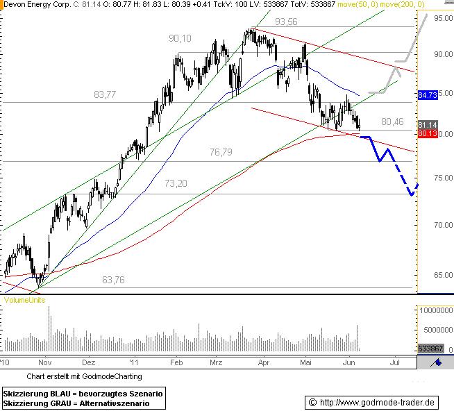 http://img.godmode-trader.de/charts/76839/2011/6/DE08062011II.GIF