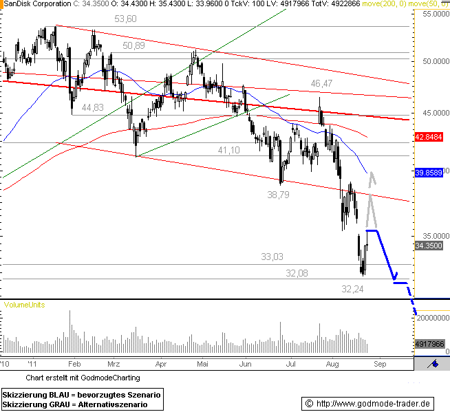http://img.godmode-trader.de/charts/76839/2011/8/SD24082011I.GIF
