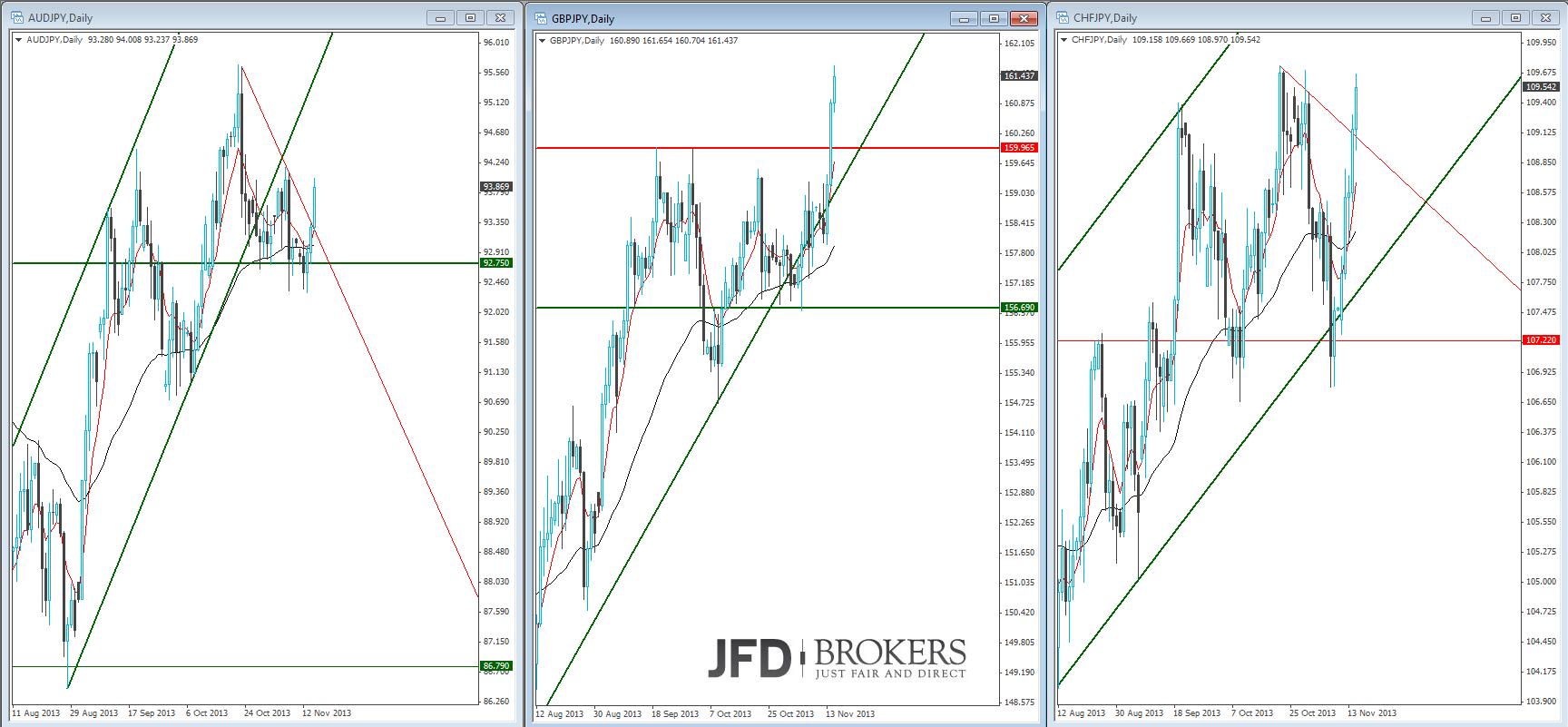 Yen-Pairs-im-Rallymodus-Kommentar-JFD-Brokers-GodmodeTrader.de-6