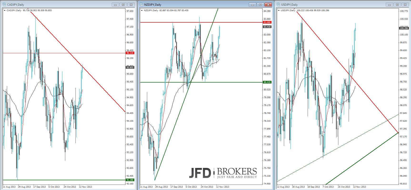 Yen-Pairs-im-Rallymodus-Kommentar-JFD-Brokers-GodmodeTrader.de-7