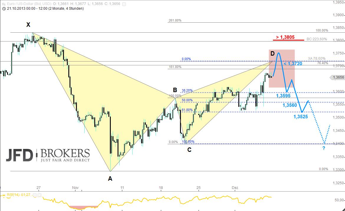 EUR-USD-und-die-charttechnische-Harmony-Kommentar-JFD-Brokers-GodmodeTrader.de-2
