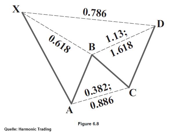 EUR-USD-und-die-charttechnische-Harmony-Kommentar-JFD-Brokers-GodmodeTrader.de-1