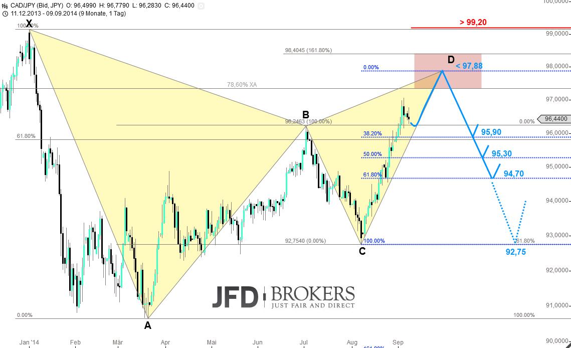 CAD-JPY-mit-bärischer-Gartley-222-Formation-in-Ausbildung-Kommentar-JFD-Brokers-GodmodeTrader.de-2