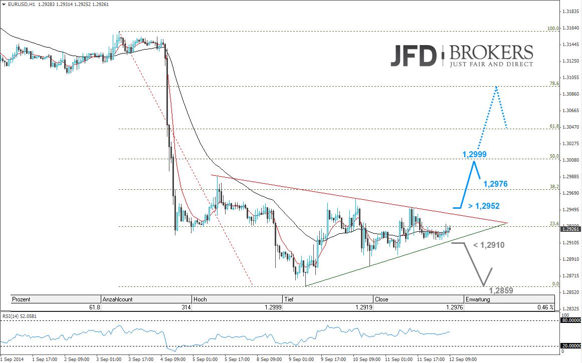 EUR-USD-Intraday-Das-Dreieck-zieht-sich-zusammen-Bullpattern-Kommentar-JFD-Brokers-GodmodeTrader.de-2