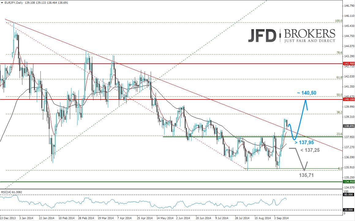 EUR-JPY-mit-interessantem-Setup-CRV-3-64-Kommentar-JFD-Brokers-GodmodeTrader.de-2