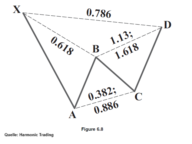 CAD-JPY-mit-bärischer-Gartley-222-Formation-in-Ausbildung-Kommentar-JFD-Brokers-GodmodeTrader.de-1