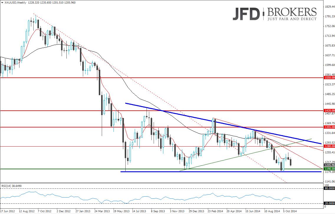 Gold-nimmt-Kurs-in-Richtung-der-Harmony-von-rund-1-100-00-USD-Kommentar-JFD-Brokers-GodmodeTrader.de-1