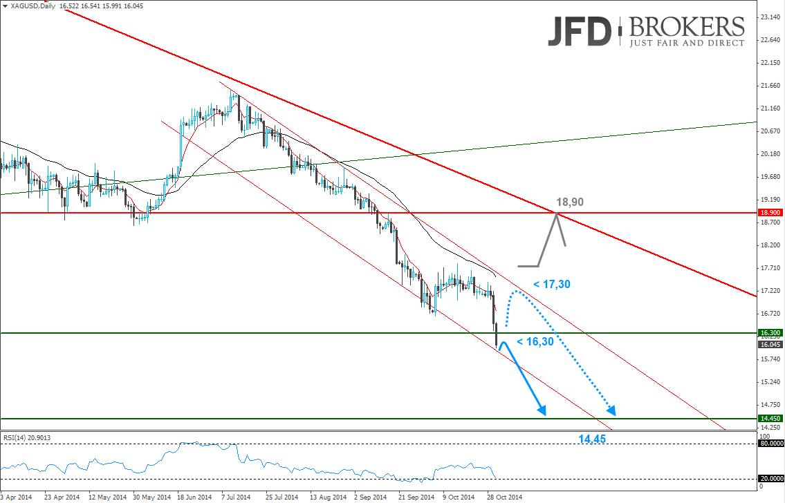 Silber-und-das-Preisziel-von-14-45-USD-was-kommt-danach-Kommentar-JFD-Brokers-GodmodeTrader.de-2
