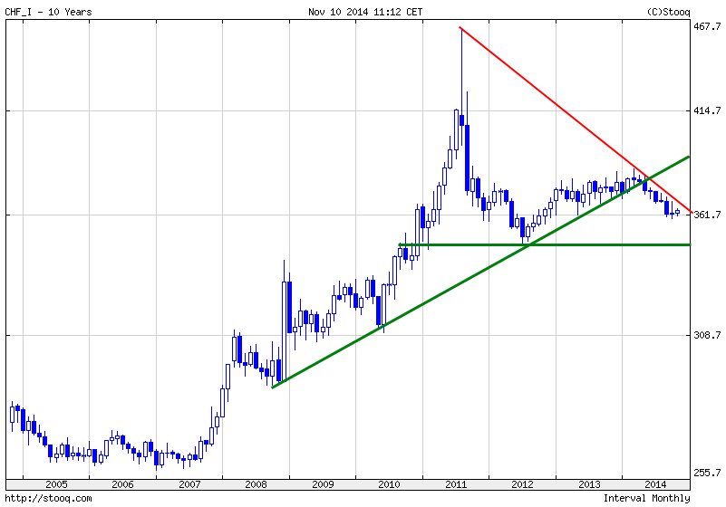 Währungs-Indizes-The-BIG-Five-Blickpunkt-November-Kommentar-JFD-Brokers-GodmodeTrader.de-4