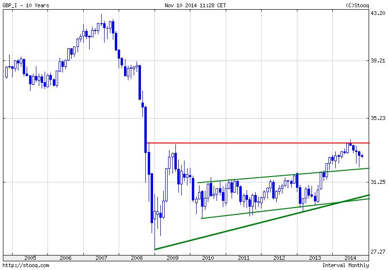 Währungs-Indizes-The-BIG-Five-Blickpunkt-November-Kommentar-JFD-Brokers-GodmodeTrader.de-3