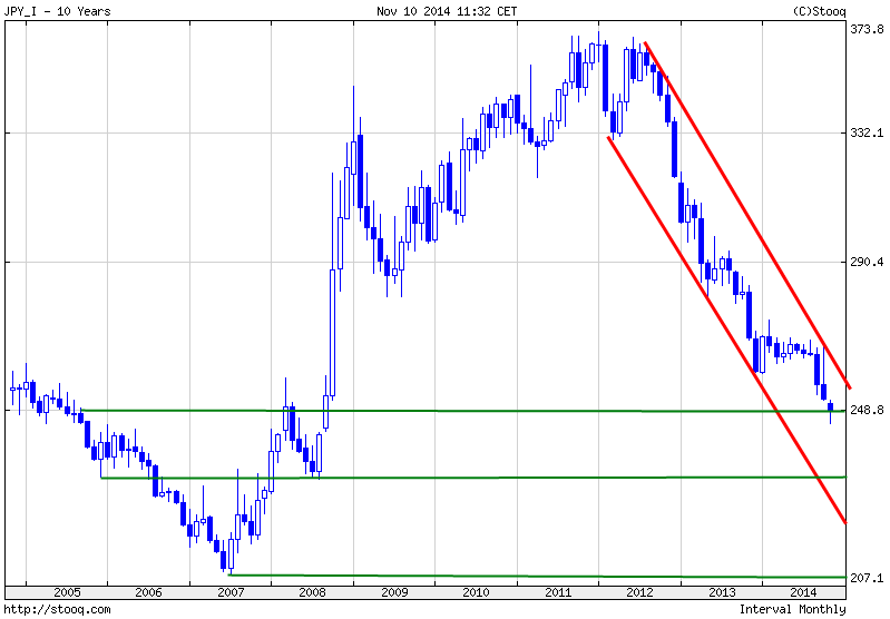Währungs-Indizes-The-BIG-Five-Blickpunkt-November-Kommentar-JFD-Brokers-GodmodeTrader.de-5
