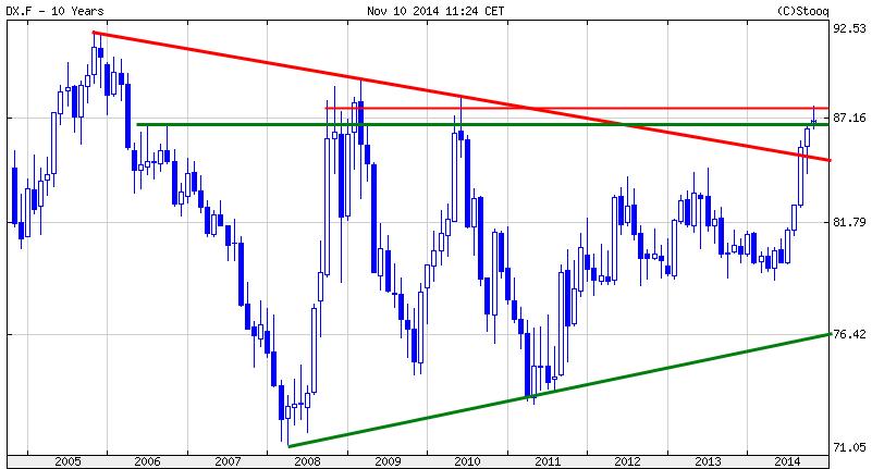 Währungs-Indizes-The-BIG-Five-Blickpunkt-November-Kommentar-JFD-Brokers-GodmodeTrader.de-1