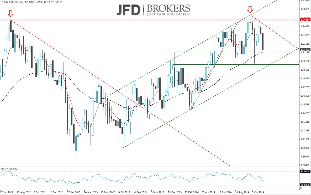GBP-CHF-Weitere-Verluste-dürften-folgen-Kommentar-JFD-Brokers-GodmodeTrader.de-1