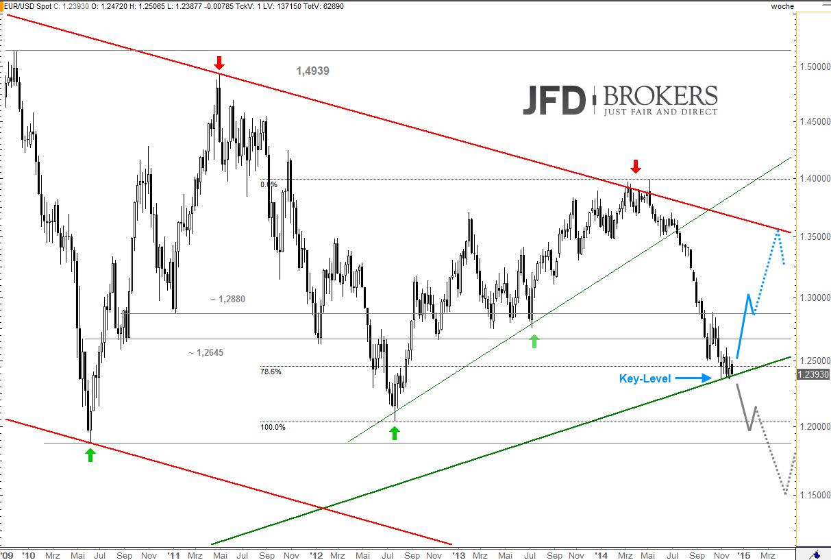 EUR-USD-vs-U-S-Dollar-Index-unter-Hochspannung-Kommentar-JFD-Brokers-GodmodeTrader.de-1