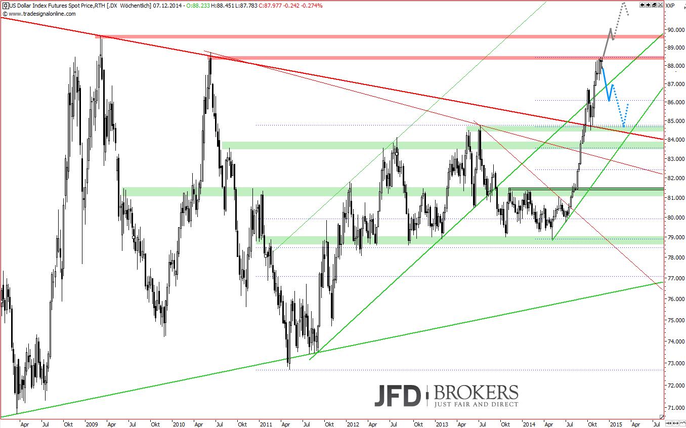 EUR-USD-vs-U-S-Dollar-Index-unter-Hochspannung-Kommentar-JFD-Brokers-GodmodeTrader.de-2