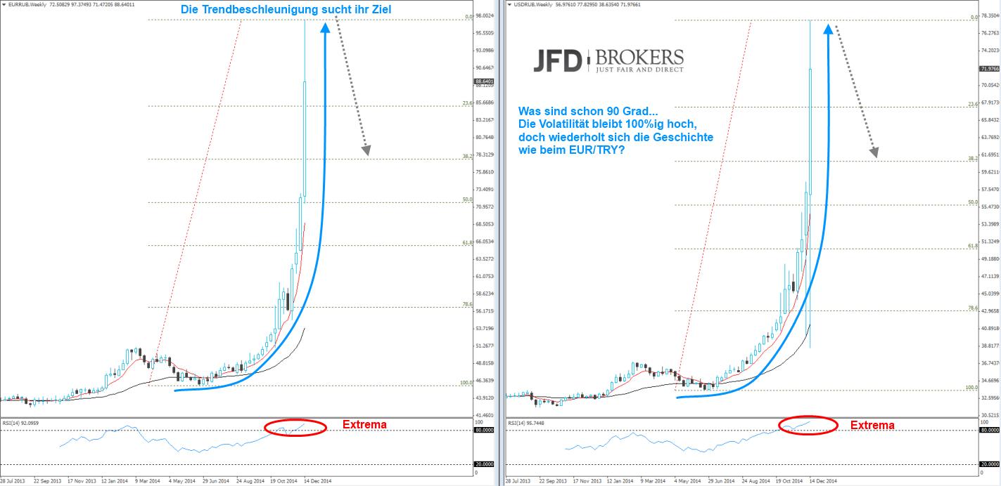 Der-Rubel-Abwertung-mit-einer-90-Grad-Entwicklung-Kommentar-JFD-Brokers-GodmodeTrader.de-1