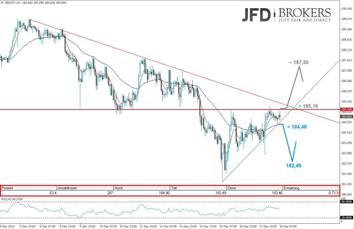 GBP-JPY-Intraday-Heute-mit-Short-Chance-wenn-Kommentar-JFD-Brokers-GodmodeTrader.de-2