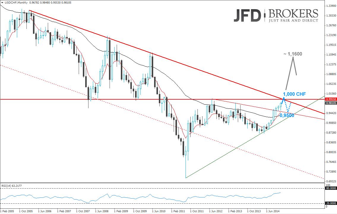 USD-CHF-Monthly-nähert-sich-markanter-Widerstandszone-Kommentar-JFD-Brokers-GodmodeTrader.de-1