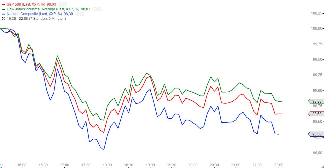 US-INDIZES-Weitere-Gewinnmitnahmen-setzen-den-Markt-unter-Druck-Chartanalyse-Christian-Kämmerer-GodmodeTrader.de-1