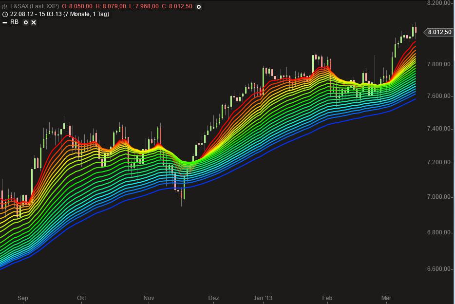 beispiel zum rainbow trading eur aud short vor - Eur Beispiel