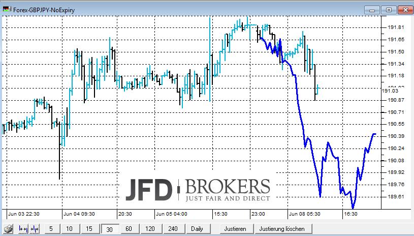 GBP-JPY-Intraday-Der-Anfang-von-mehr-Kommentar-JFD-Brokers-GodmodeTrader.de-1