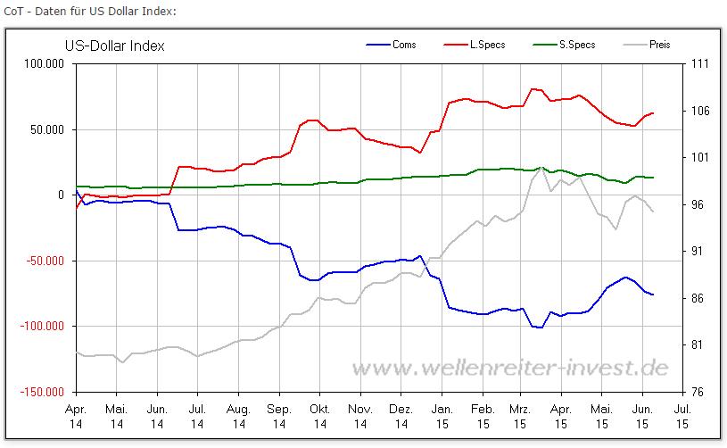 U-S-Dollarindex-USDX-neigt-mehr-und-mehr-zur-Schwäche-Kommentar-JFD-Brokers-GodmodeTrader.de-2