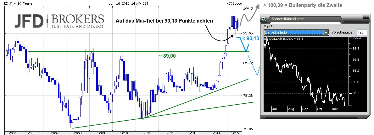 U-S-Dollarindex-USDX-neigt-mehr-und-mehr-zur-Schwäche-Kommentar-JFD-Brokers-GodmodeTrader.de-3