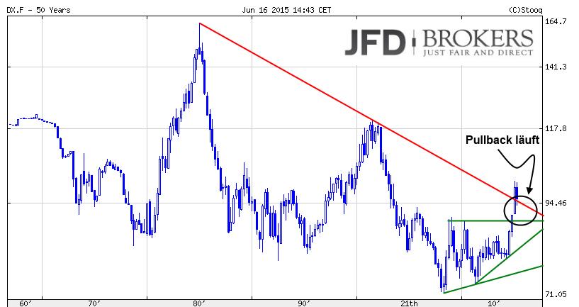 U-S-Dollarindex-USDX-neigt-mehr-und-mehr-zur-Schwäche-Kommentar-JFD-Brokers-GodmodeTrader.de-1