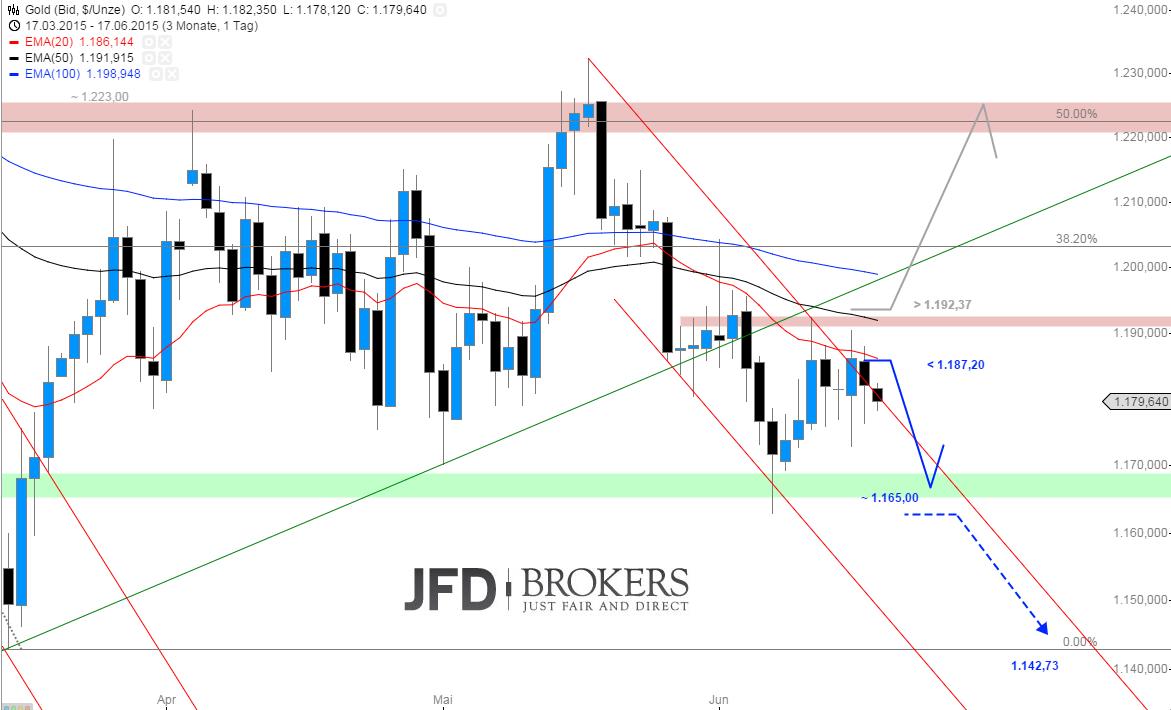 Gold-Intraday-Was-darf-man-hier-erwarten-Kommentar-JFD-Brokers-GodmodeTrader.de-1