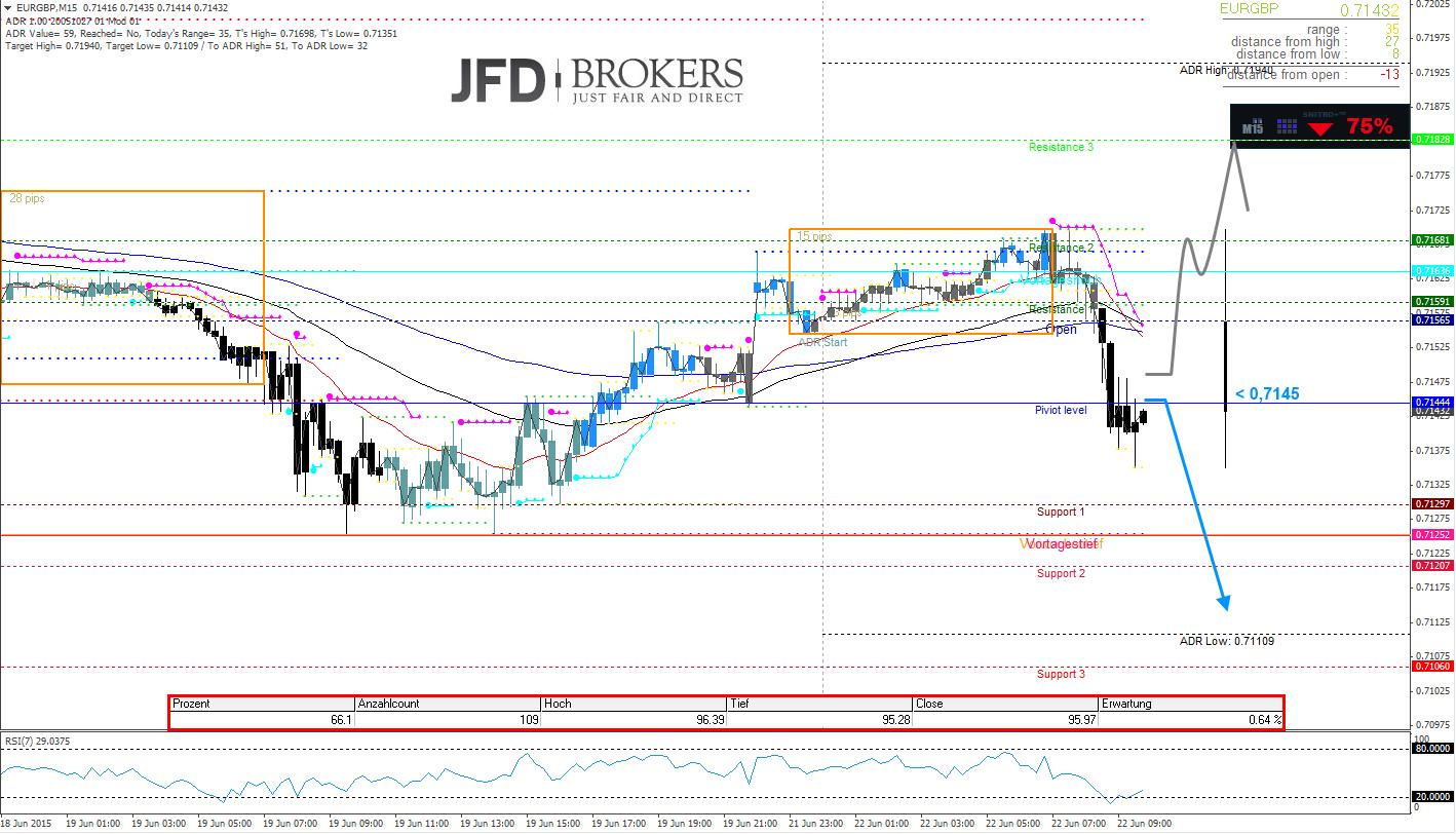 EUR-GBP-Intraday-Da-ist-noch-weitere-Luft-nach-unten-Kommentar-JFD-Brokers-GodmodeTrader.de-2