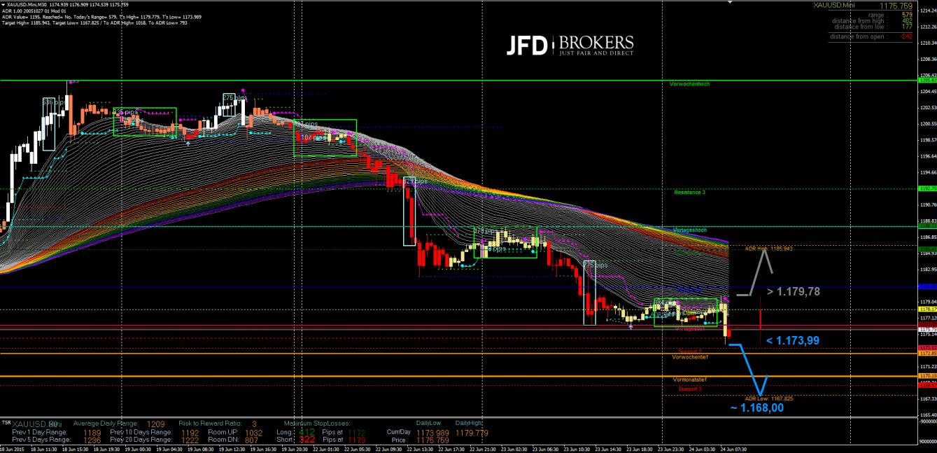 Gold-Intraday-Wiederholung-von-gestern-Kommentar-JFD-Brokers-GodmodeTrader.de-2