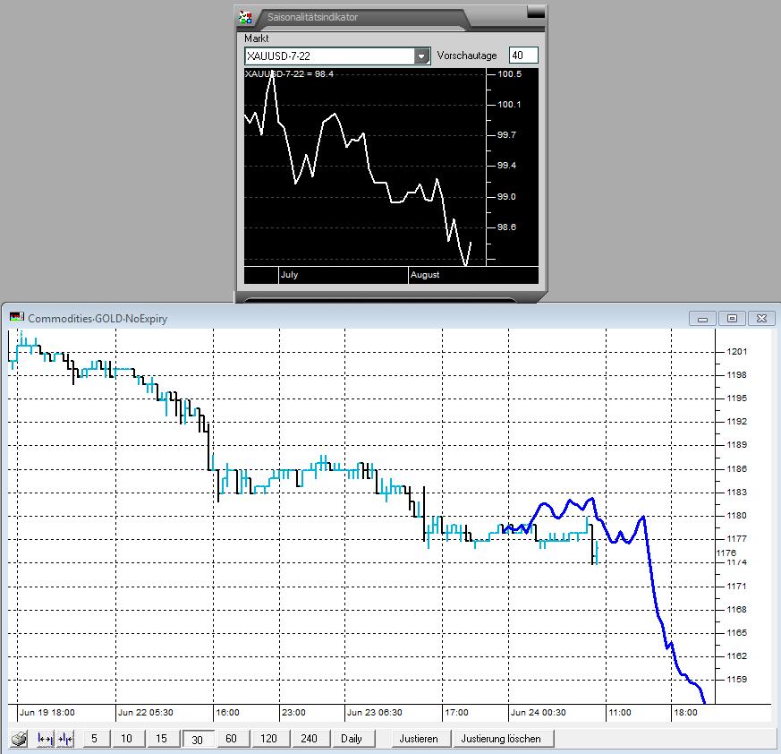 Gold-Intraday-Wiederholung-von-gestern-Kommentar-JFD-Brokers-GodmodeTrader.de-1