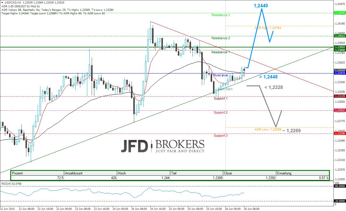 USD-CAD-Intraday-mit-einem-Festtag-Kommentar-JFD-Brokers-GodmodeTrader.de-2