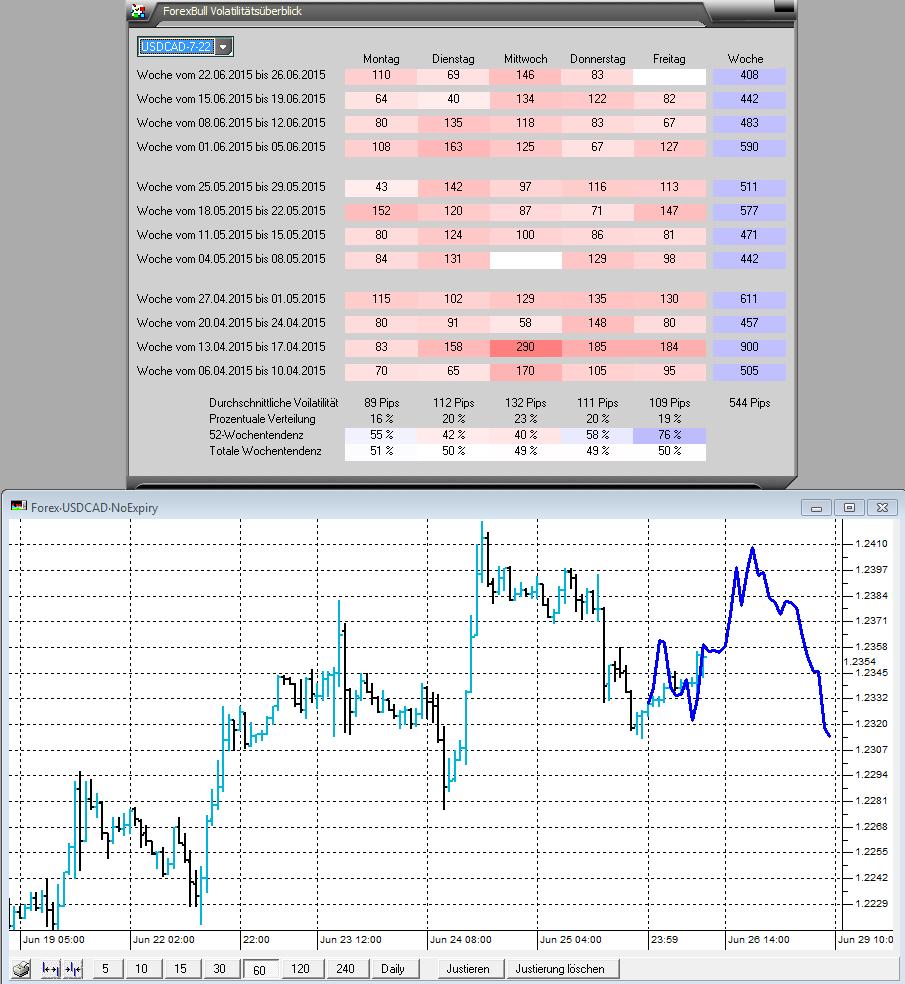 USD-CAD-Intraday-mit-einem-Festtag-Kommentar-JFD-Brokers-GodmodeTrader.de-1