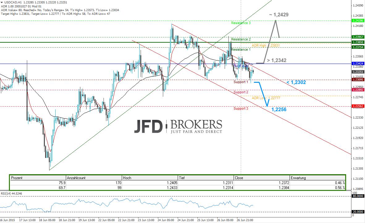 USD-CAD-Intraday-Neue-Woche-neues-Glück-Kommentar-JFD-Brokers-GodmodeTrader.de-2