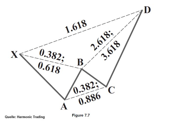 GBP-AUD-Harmony-Saisonal-Pattern-sprechen-für-SHORT-Kommentar-JFD-Brokers-GodmodeTrader.de-2