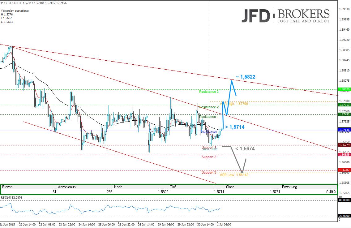 S-P-500-und-GBP-USD-mit-bullischen-Intraday-Aussichten-Kommentar-JFD-Brokers-GodmodeTrader.de-1