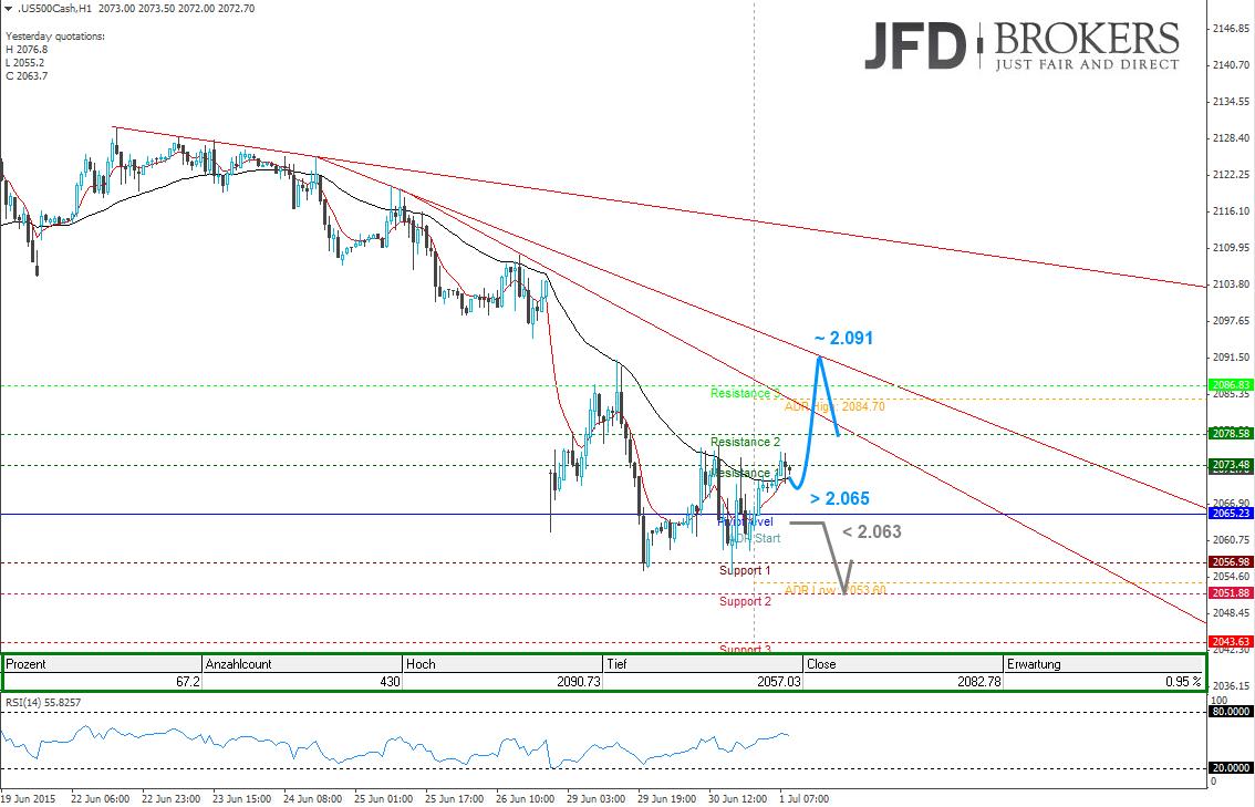 S-P-500-und-GBP-USD-mit-bullischen-Intraday-Aussichten-Kommentar-JFD-Brokers-GodmodeTrader.de-2