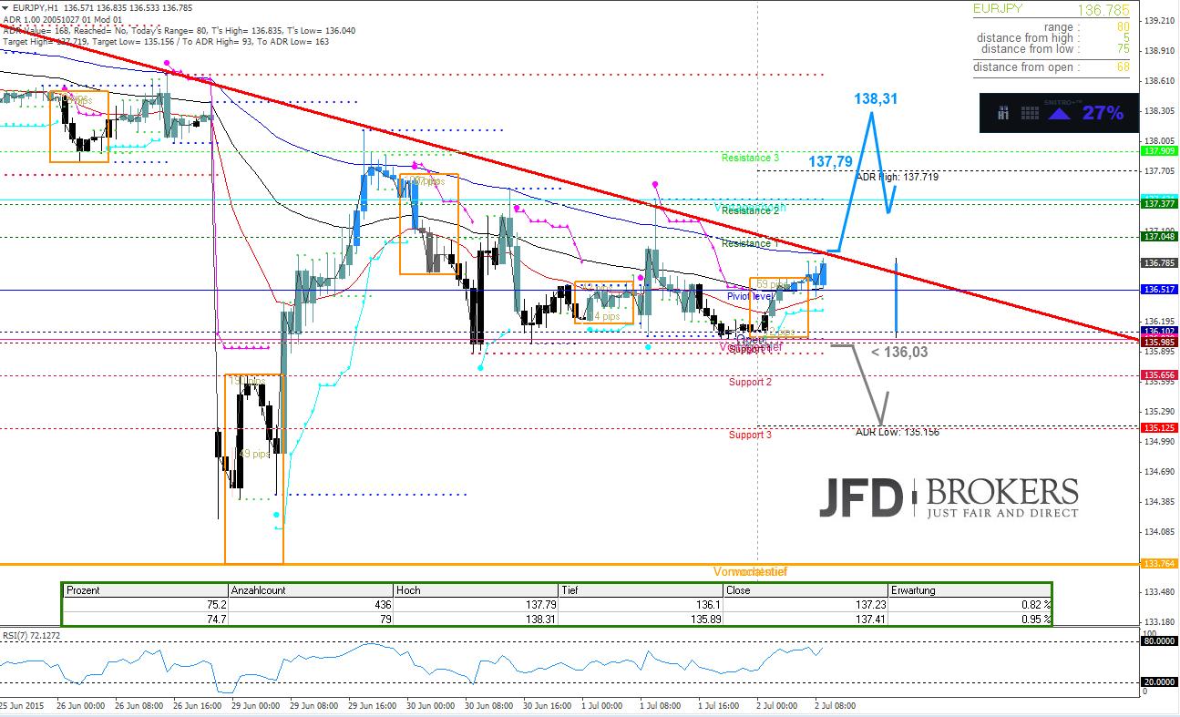 EUR-JPY-Intraday-zieht-nach-oben-raus-Kommentar-JFD-Brokers-GodmodeTrader.de-2