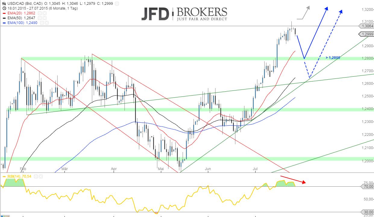 USD-CAD-Zunächst-am-Mehrjahreshoch-gescheitert-Kommentar-JFD-Brokers-GodmodeTrader.de-2