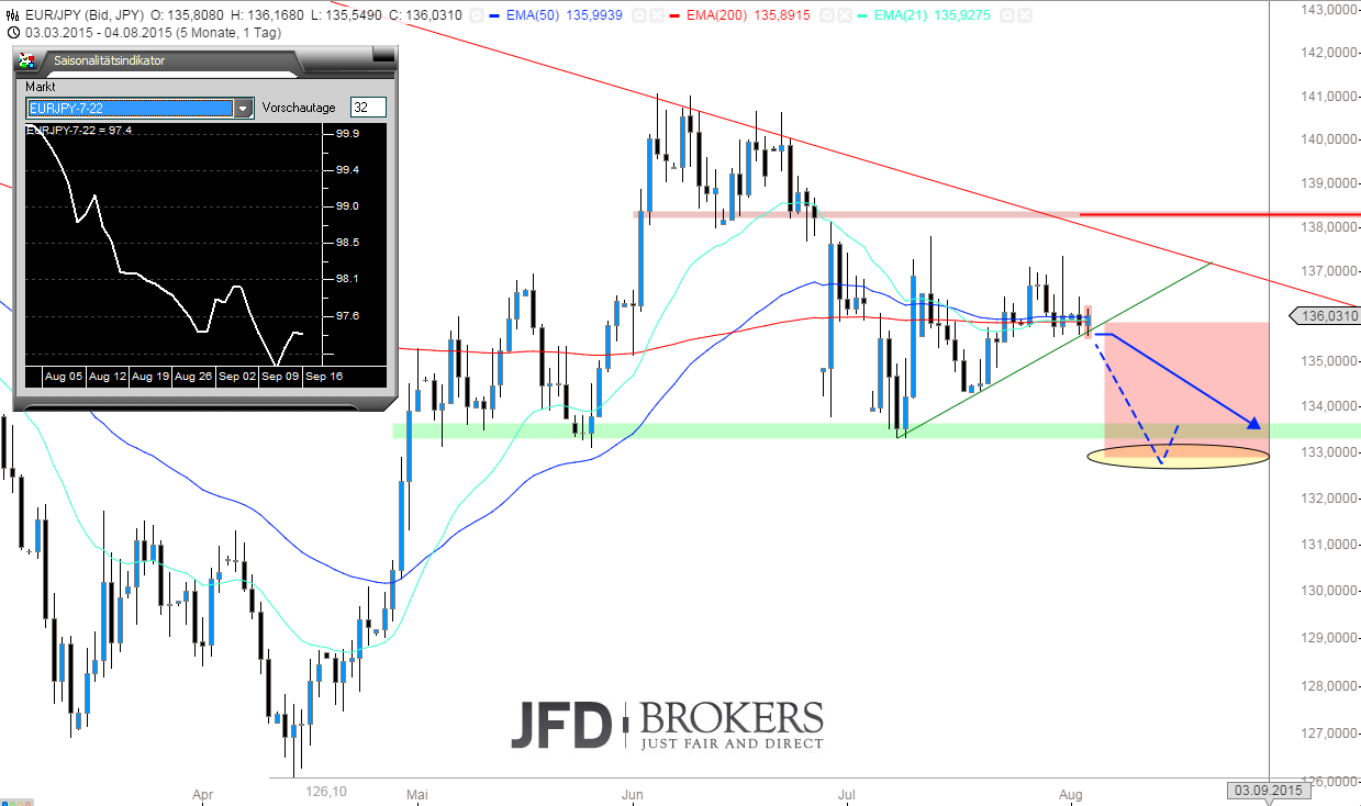 EUR-JPY-Ab-dem-6-August-ein-interessanter-SHORT-Kommentar-JFD-Brokers-GodmodeTrader.de-2