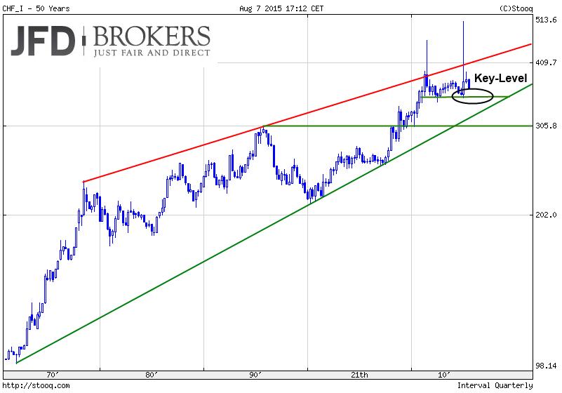 Währungs-Indizes-The-BIG-Five-im-Big-Picture-Quartalscharts-Kommentar-JFD-Brokers-GodmodeTrader.de-1