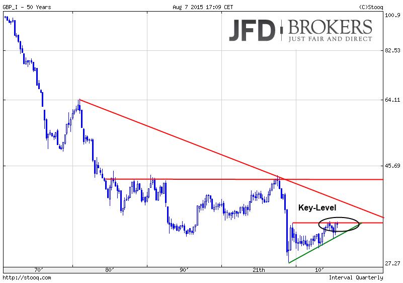Währungs-Indizes-The-BIG-Five-im-Big-Picture-Quartalscharts-Kommentar-JFD-Brokers-GodmodeTrader.de-3