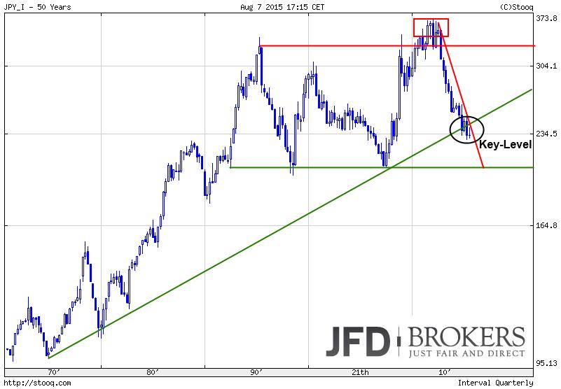 Währungs-Indizes-The-BIG-Five-im-Big-Picture-Quartalscharts-Kommentar-JFD-Brokers-GodmodeTrader.de-5